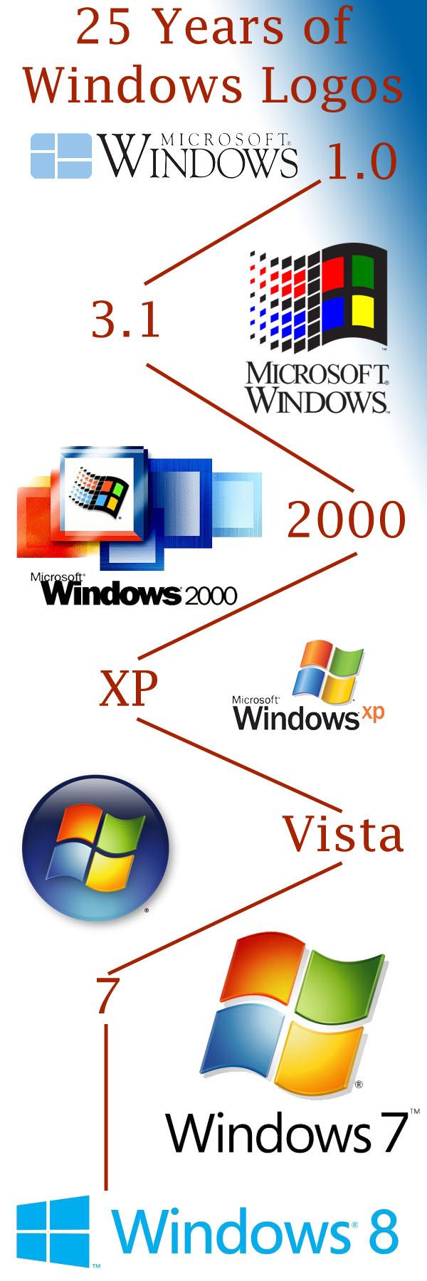 Microsoft Simplifies Windows Logo For 8 Novas Midias Aulas Logos