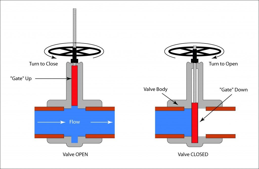 c803ac4c2cb7b53dd5a506eb3d6915be loading butterfly valve animation are bs exam pinterest gate valve wiring diagram at crackthecode.co