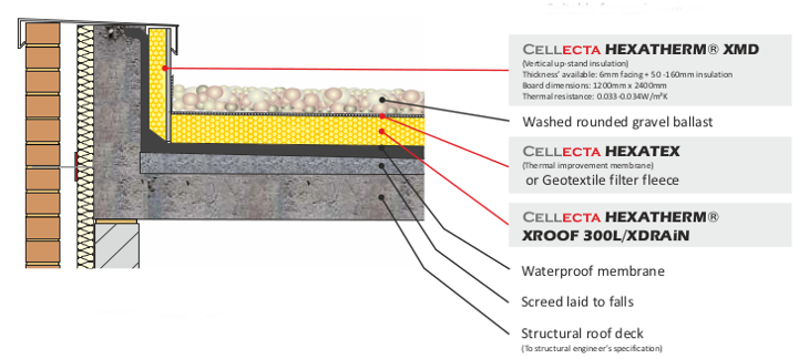 Related Image Flat Roof Insulation Roof Insulation Structural Engineering