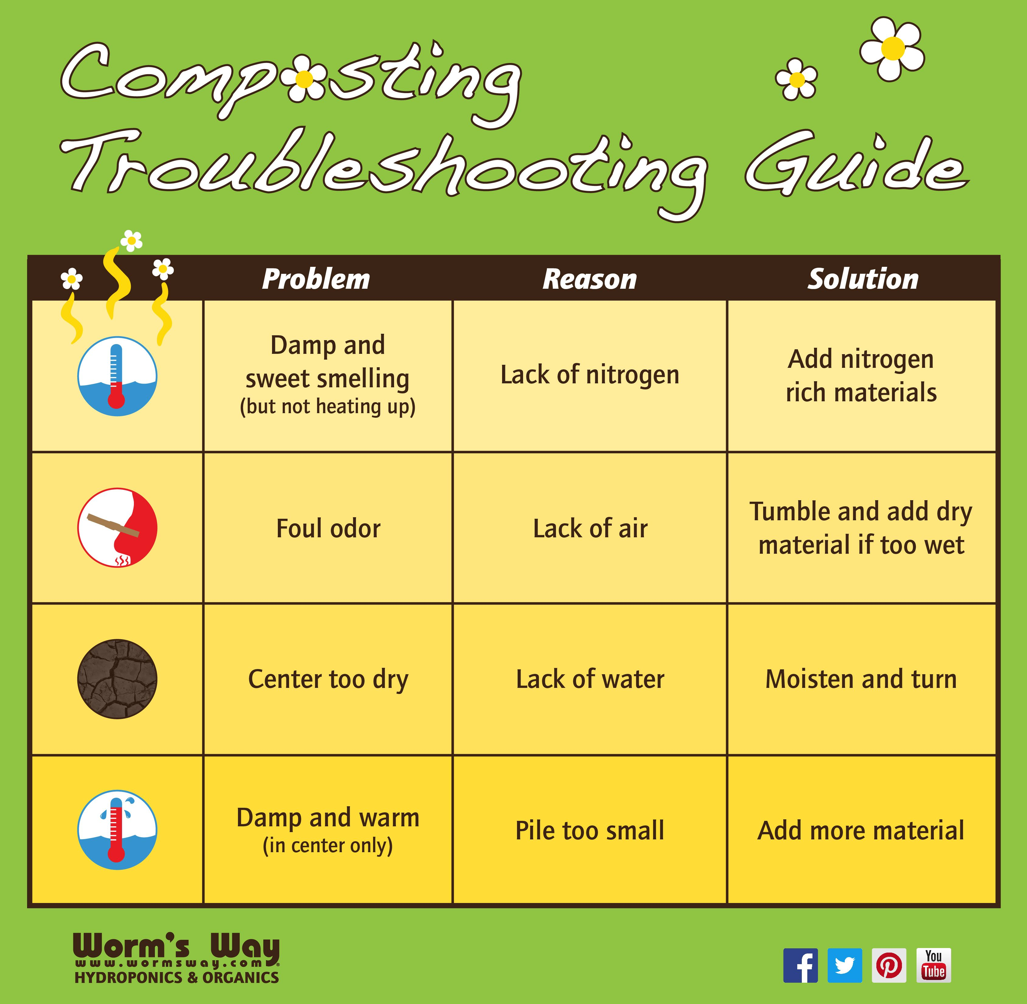 Composting Troubleshooting Guide Composting Compostingmonth