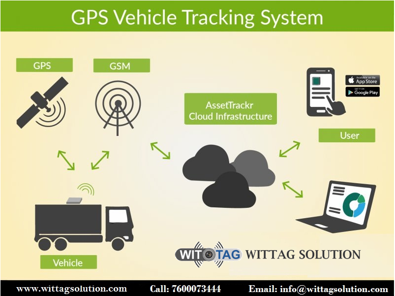 How dose GPS Vehicle Tracking System Work