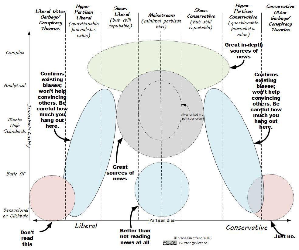 Not a venn diagram but a potentially useful template https not a venn diagram but a potentially useful template httpstwitter pooptronica