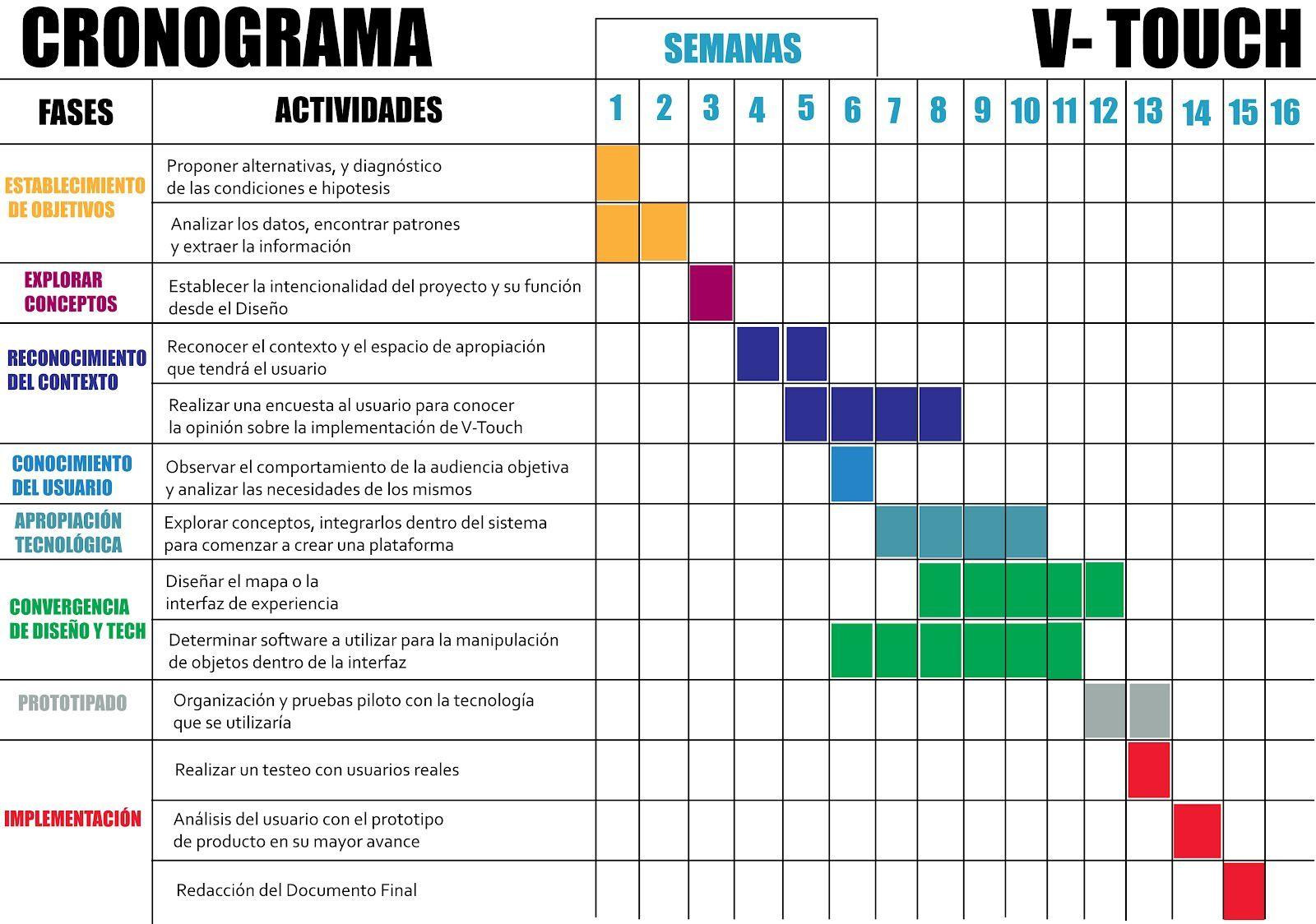 El Cronograma Herramienta Fundamental Para Organizarse En La Realizacion Del Proyecto Planeacion De Proyectos Hojas De Calculo Administracion De Proyectos Formato excel cronograma de actividades
