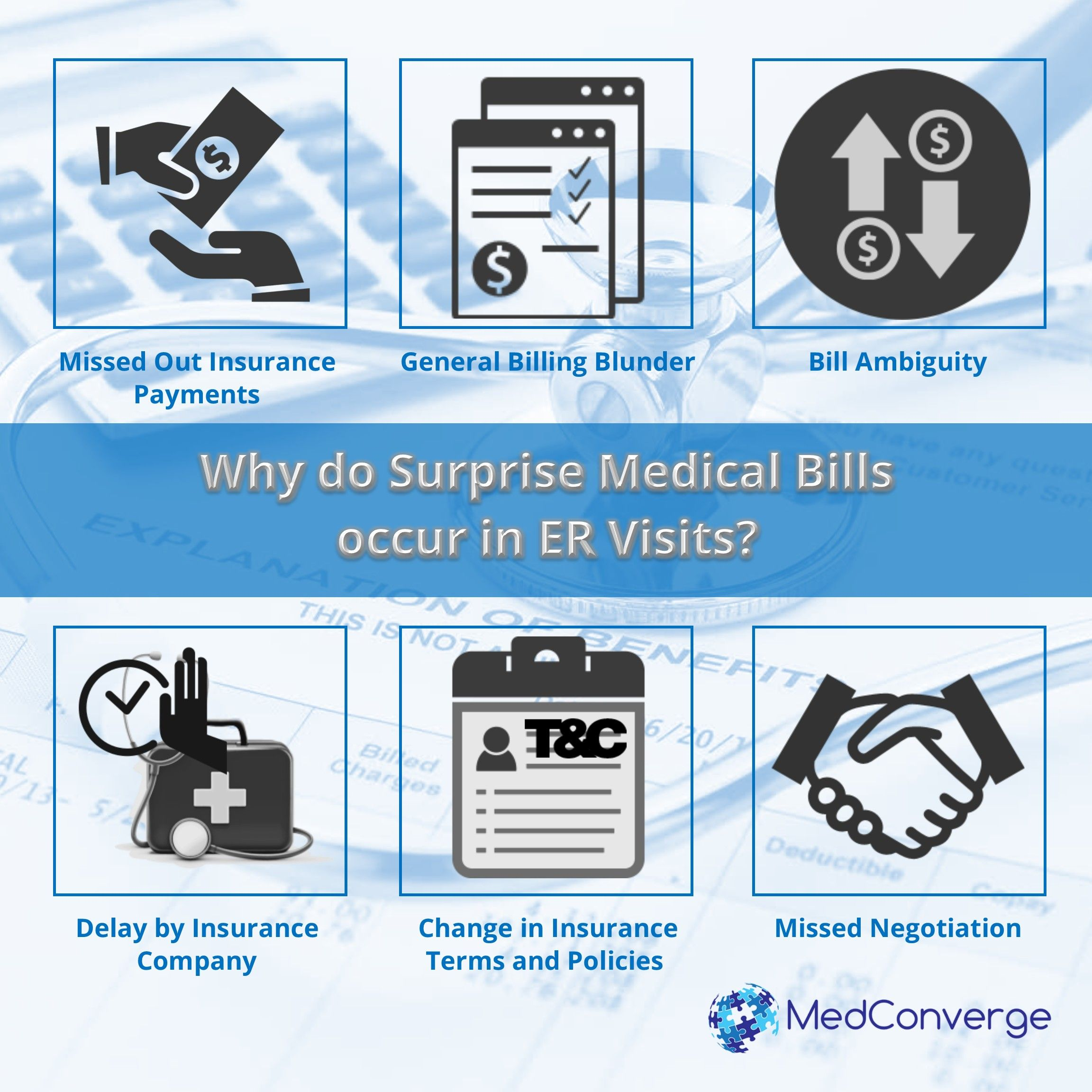 New England Journal Of Medicine 22 Of Surprise Medical Bills Occur In Er Visits Medical Billing Medical Medicine Journal