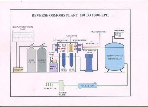 Mineral Ro Plant Flow Diagram In 2019