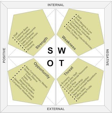 How to Create a Restaurant Marketing Plan Marketing Pinterest - swot analysis example