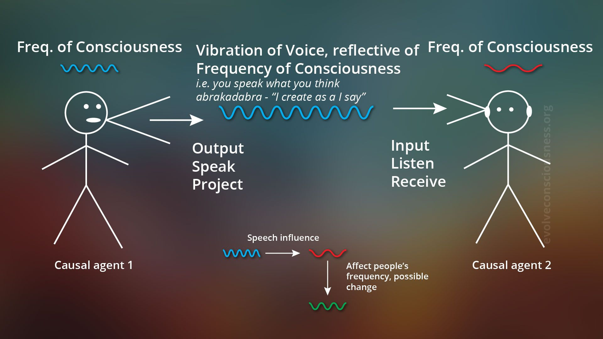 http://evolveconsciousness.org/speak-truth-into-existence/ affect cause  change cognitive dissonance con… | Speak the truth, Cognitive dissonance,  Listen and speak