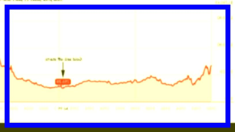 Silver Prices Trend In 2020 Silver Prices Chart Price Chart