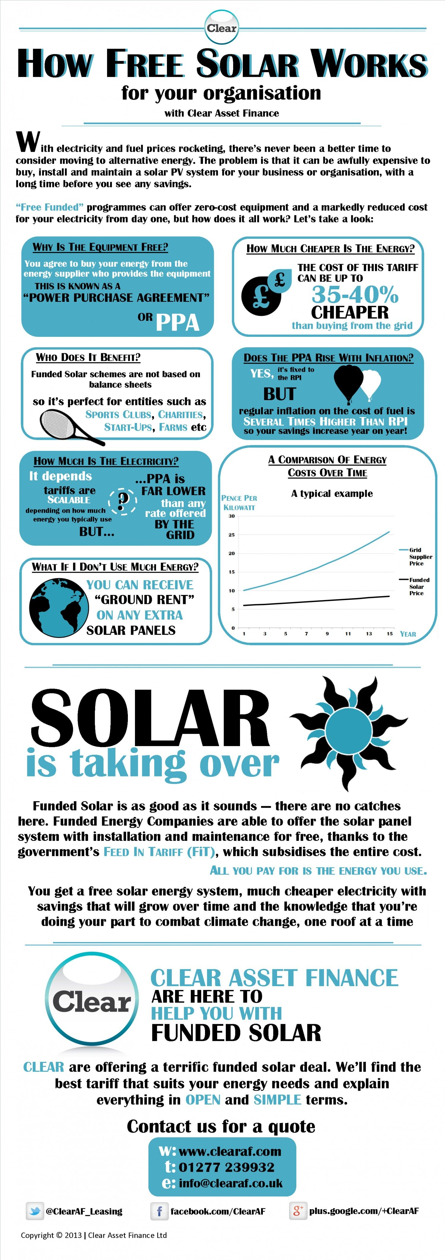 How Free Solar Works Visual.ly Free solar, Solar