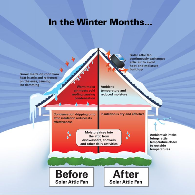 Keep Your Attic Cool In The Summer And Mildew Free In The Winter Solar Attic Fan Solar Attic Fan