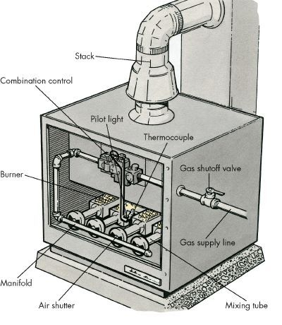 How To Repair Gas Furnaces Natural Gas Furnace Furnace
