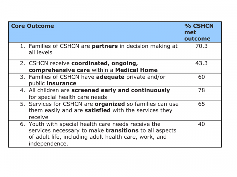 Objectives Pediatrics Ambulatory Care Curriculum