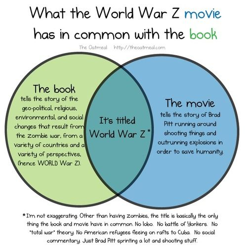 World war z venn diagram bites into bookmovie overlap venn world war z venn diagram bites into bookmovie overlap ccuart Choice Image