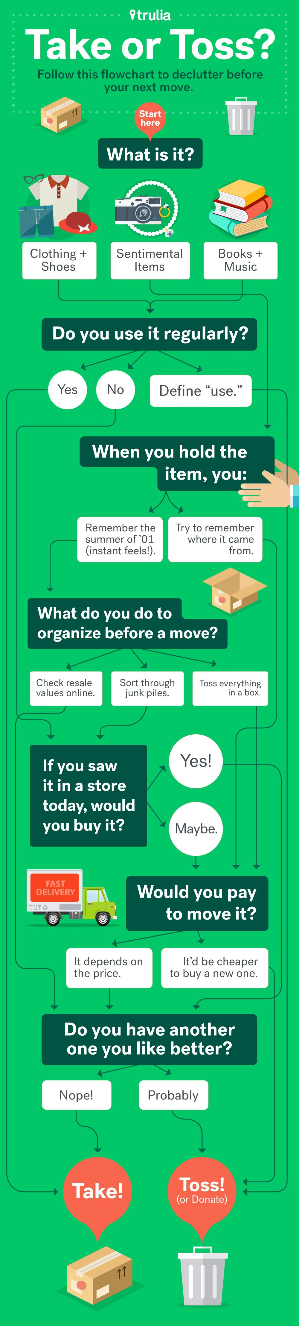 Follow These Decluttering Tips Before Moving   Life at Home   Trulia Blog. Follow These Decluttering Tips Before Moving   Life at Home