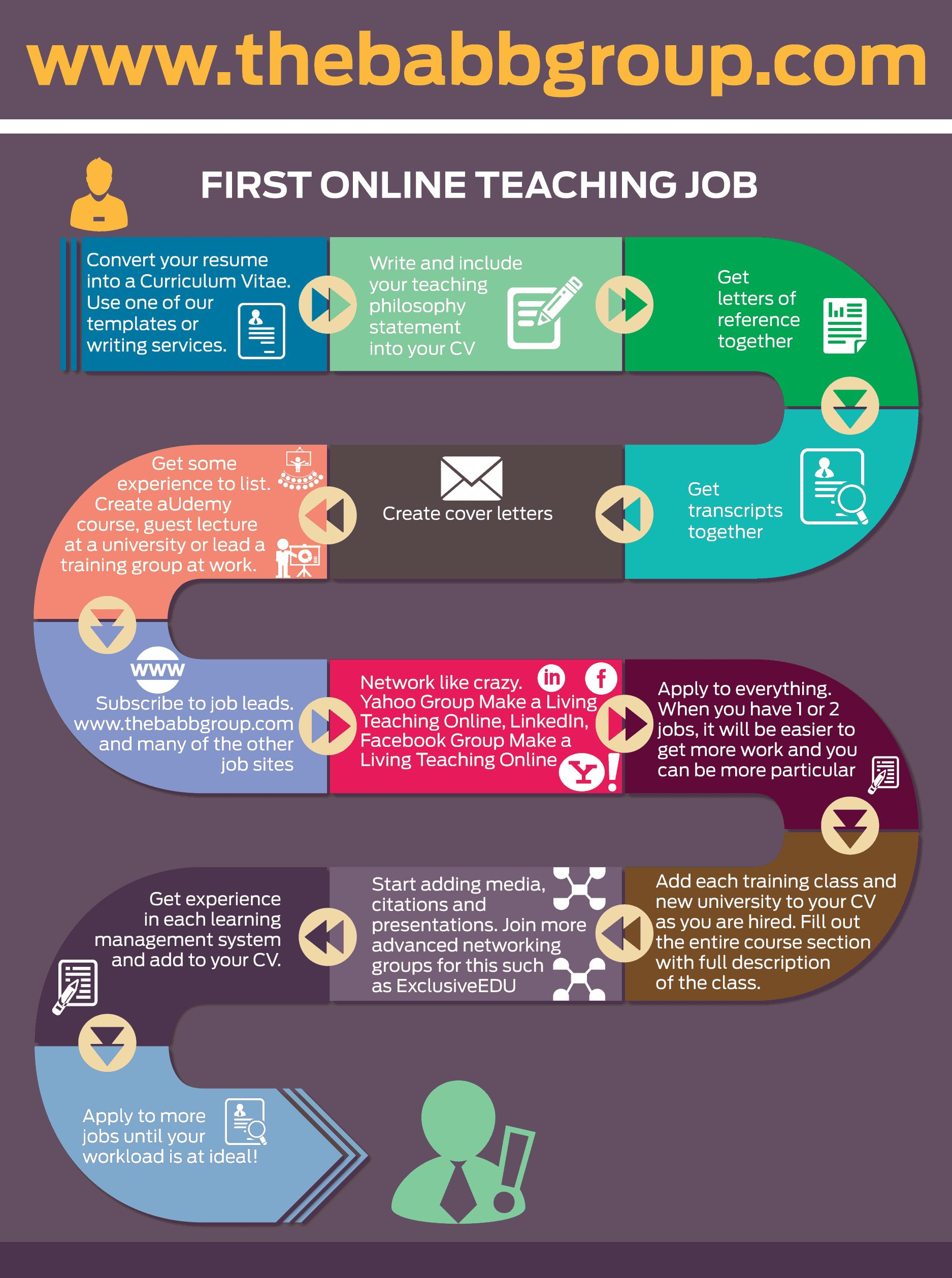 Pin by The Babb Group Inc on line teaching jobs
