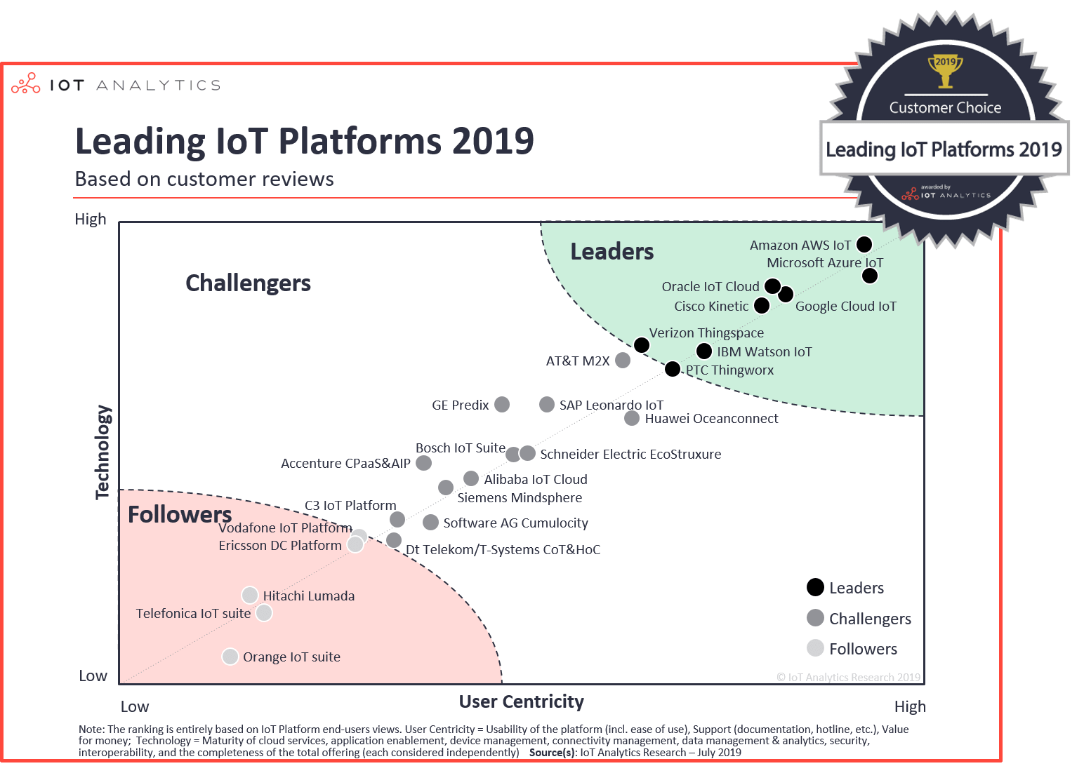 The 25 Best Iot Platforms 2019 Based On Customer Reviews Iot Device Management Systems Integrator