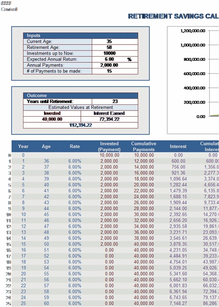 the retirement calculator template for excel is used to estimate