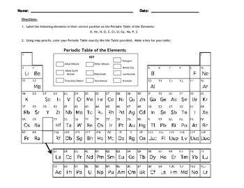 Introduction to the periodic table best of teachers pay science created for a 6th grade introductory unit to the periodic table and the elements students will place the following elements by their chemical symbols on urtaz Images