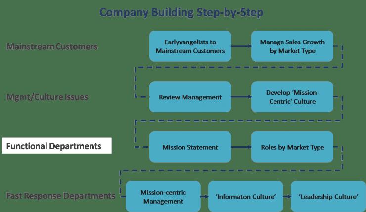 Customer Development Model Understanding Company Building
