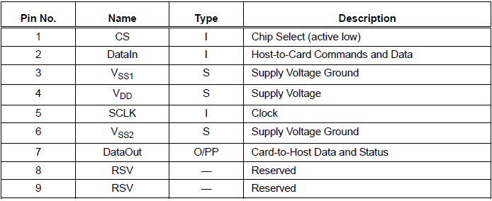 Pin Name and Description of SD card for SPI interfacing mode