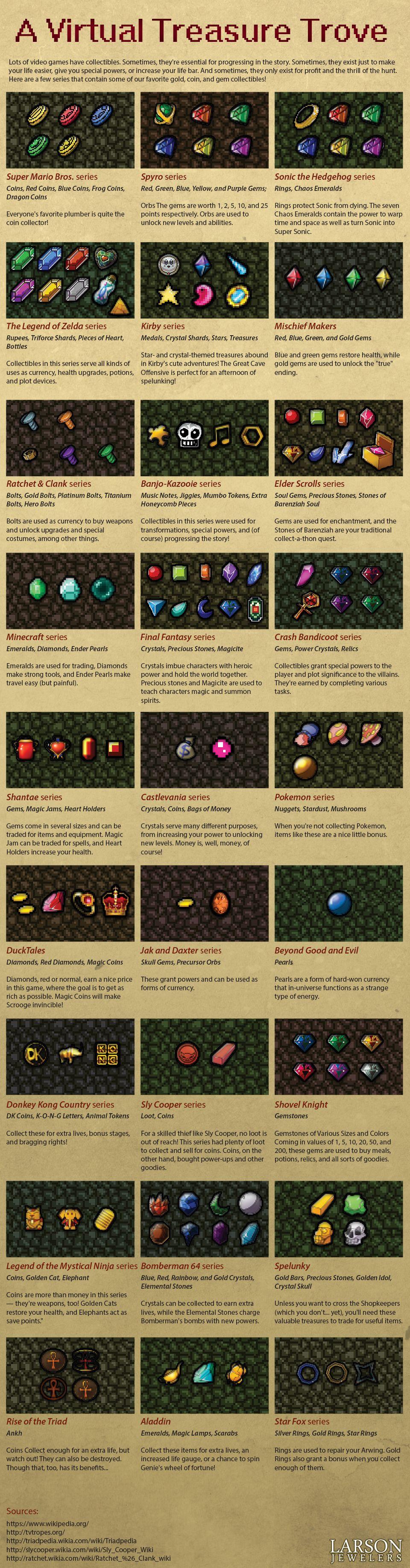 Stones Of Barenziah Map : stones, barenziah, Virtual, Treasure, Trove, #Infographic, Infographic, Marketing,, Educational, Infographic,, Money, Online
