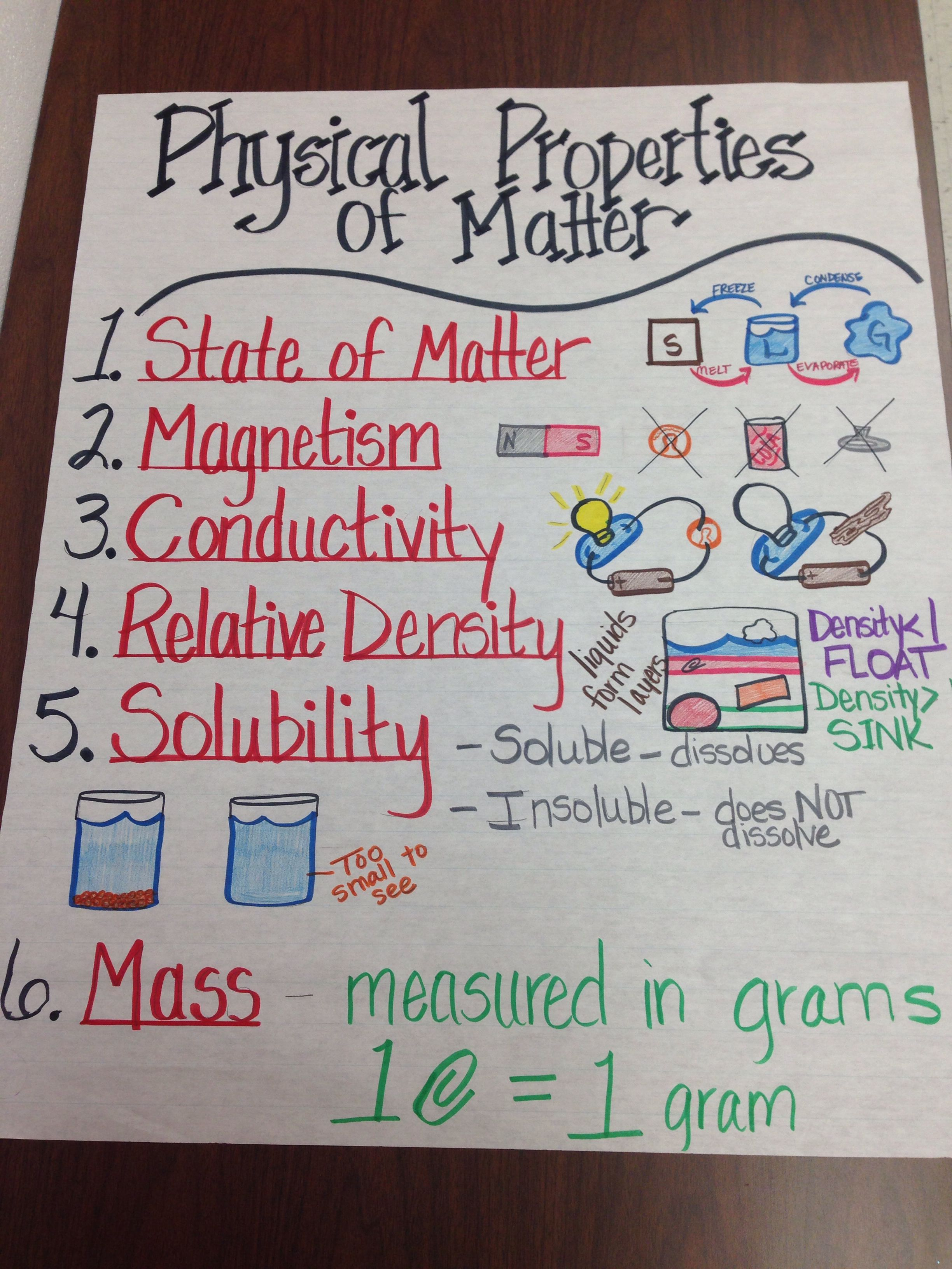 Physical Properties Of Matter Anchor Chart  Science