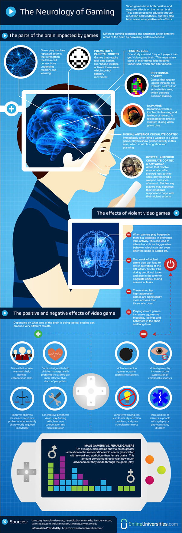 Infographics for Gamers | Gaming, Infographic and Brain