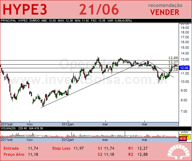 HYPERMARCAS - HYPE3 - 21/06/2012 #HYPE3 #analises #bovespa