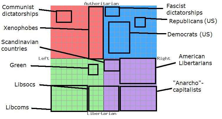 Image result for hitler political compass