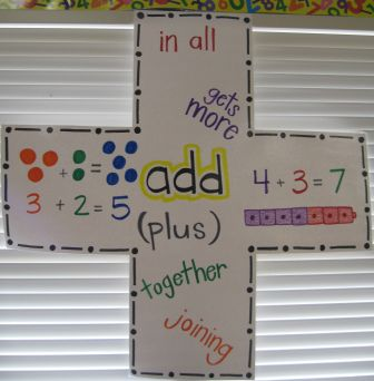 Teacher stuff math chart share anchor charts word problems and teacher stuff math chart share ccuart Gallery