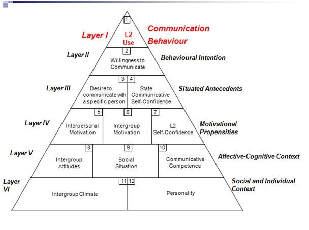 PERSONALITY FACTORS IN SECOND LANGUAGE ACQUISITION