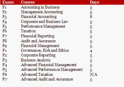 Acca Practicing Certificate Training Record Examples