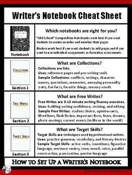 Writer S Notebook Cheat Sheet Writers Notebook Teaching Writing