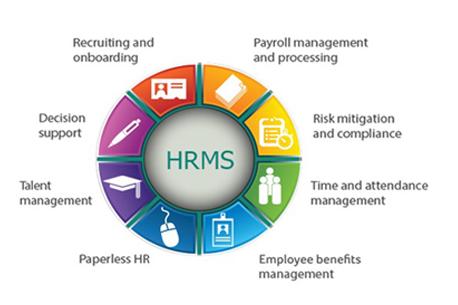 We Offer 1stop Solution 4 All Ur Hr Management Software Manage Ur End 2 End Hr Operations Through V Human Resource Management System Payroll Software Hrms