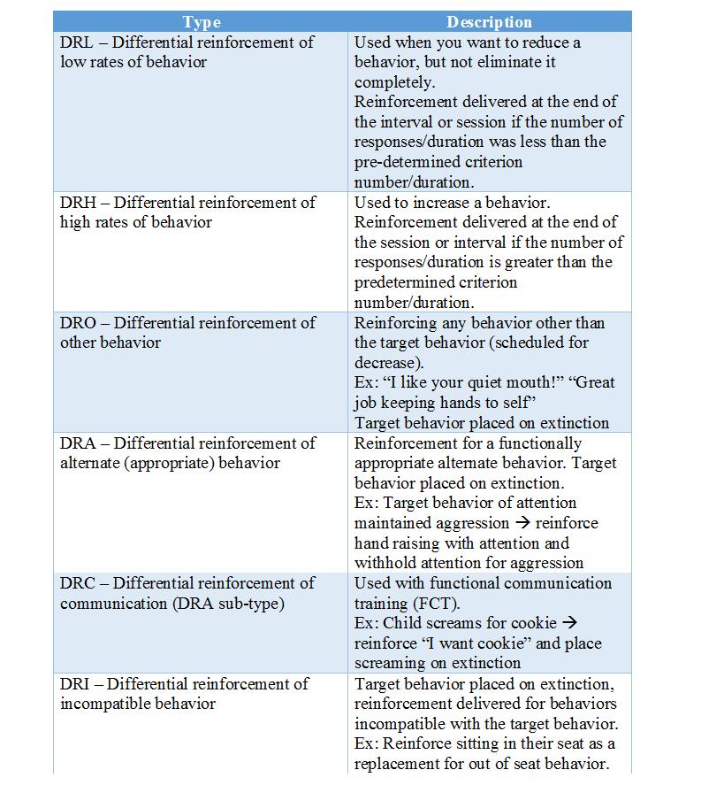 Types of differential reinforcement | Applied Behavior