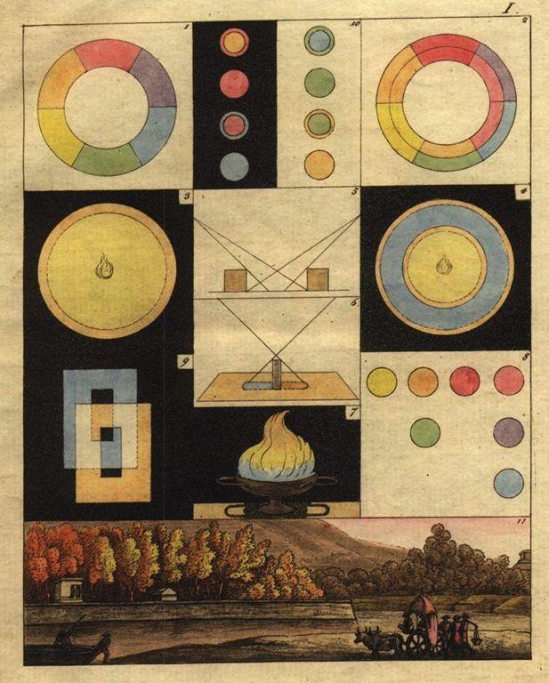 Johann Wolfgang Von Goethe Zur Farbenlehre 1810 Farbenlehre Farbenlehre Goethe Farben Lehre