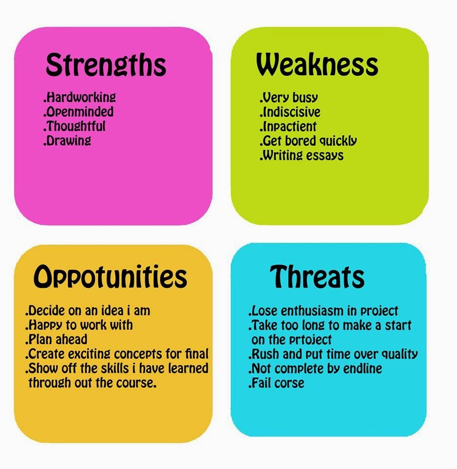 image result for personal strengths and weaknesses