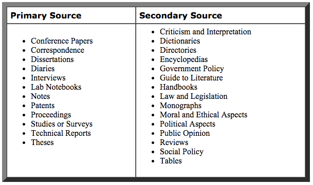 difference between primary and secondary sources of law