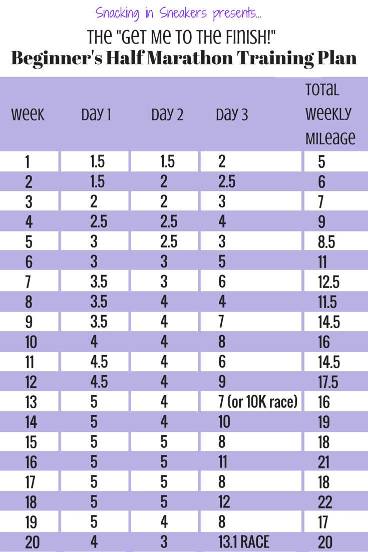 20 week half marathon training schedule for beginners | health