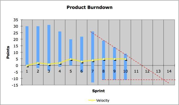 Extended Burndown Chart With Prediction  Metrics