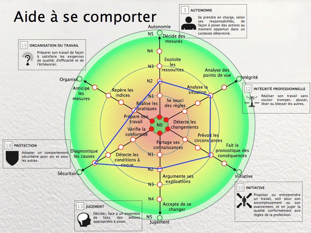 Epingle Sur Developper Ses Competences