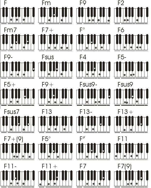 4fag 623777 Pixels Piano Chords Pinterest Pianos And Guitars