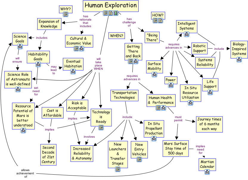 The Theory Underlying Concept Maps and How to Construct Them ...
