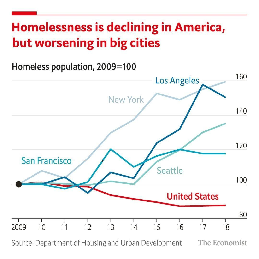 The Economist On Instagram There Are Several Widely Held Myths Surrounding Homelessness Most Imagine The Epicentre Of The A Epicenter Economist Homeless