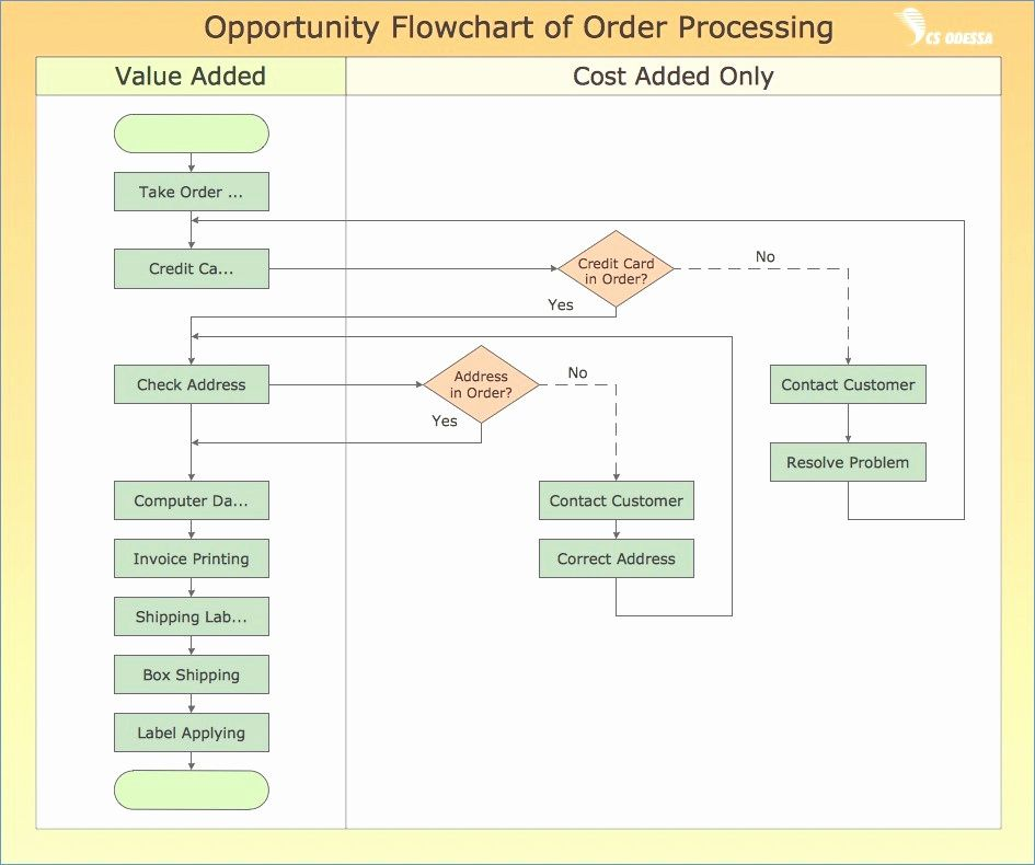 77 new photos of manufacturing process flow chart template xls