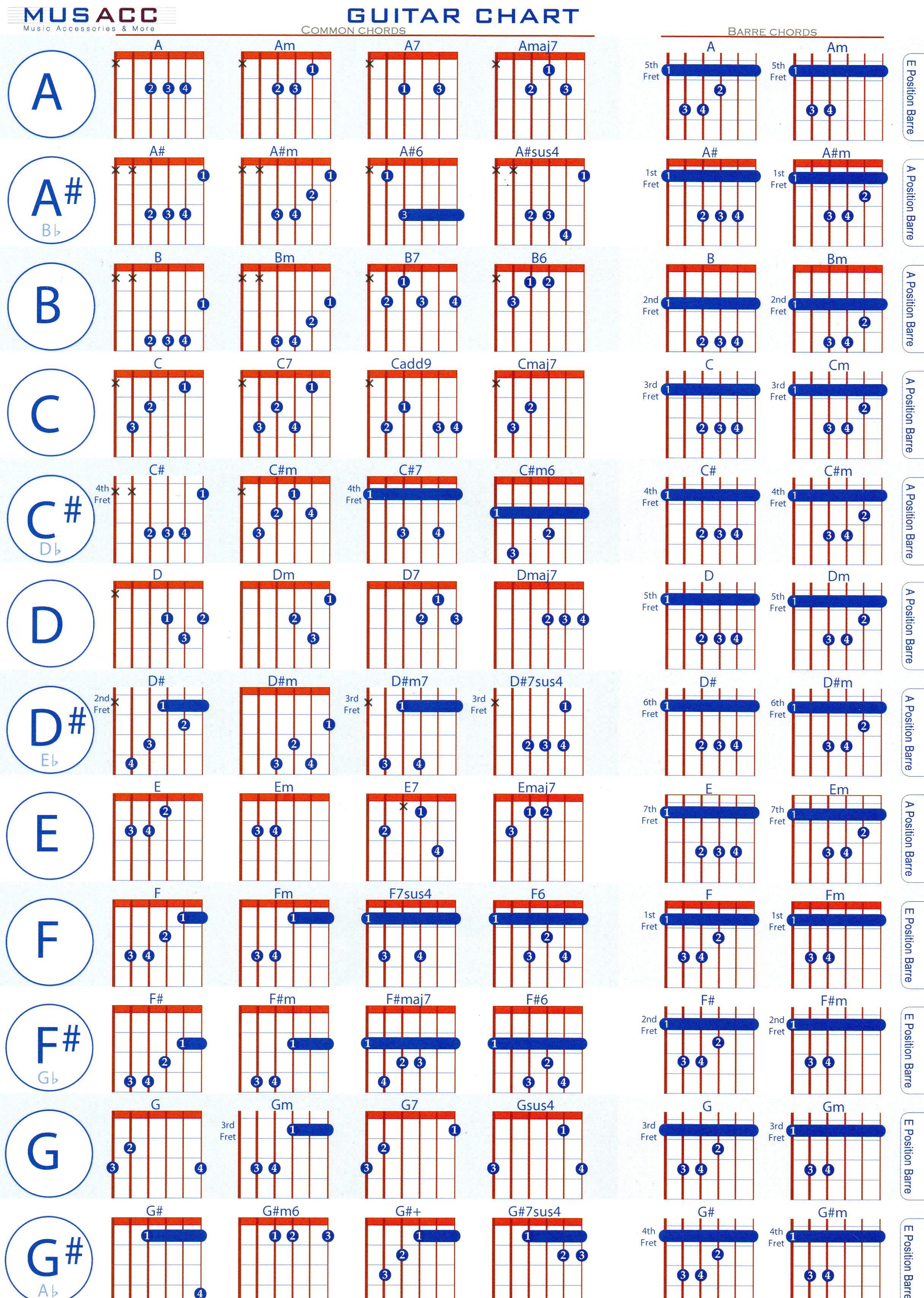 Guitar Chord Chart Template Excel Chord Speller Chart Guitar