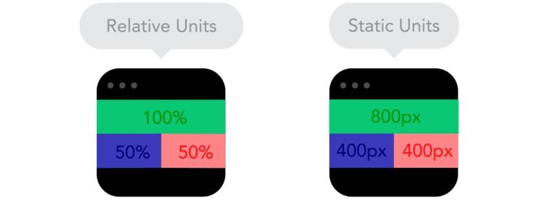 If you're a web developer, you need to consider how your designs will appear on mobile sites. Responsive web design is an excellent way to adapt to all screen sizes. These GIFs can teach you how it works.