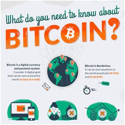 Investment in bitcoin technology