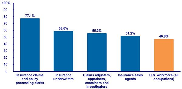 Careers And Employment Insurance Sales Insurance Industry Underwriting