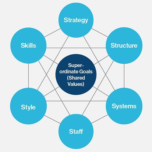 a visual representation of the mckinsey 7s framework